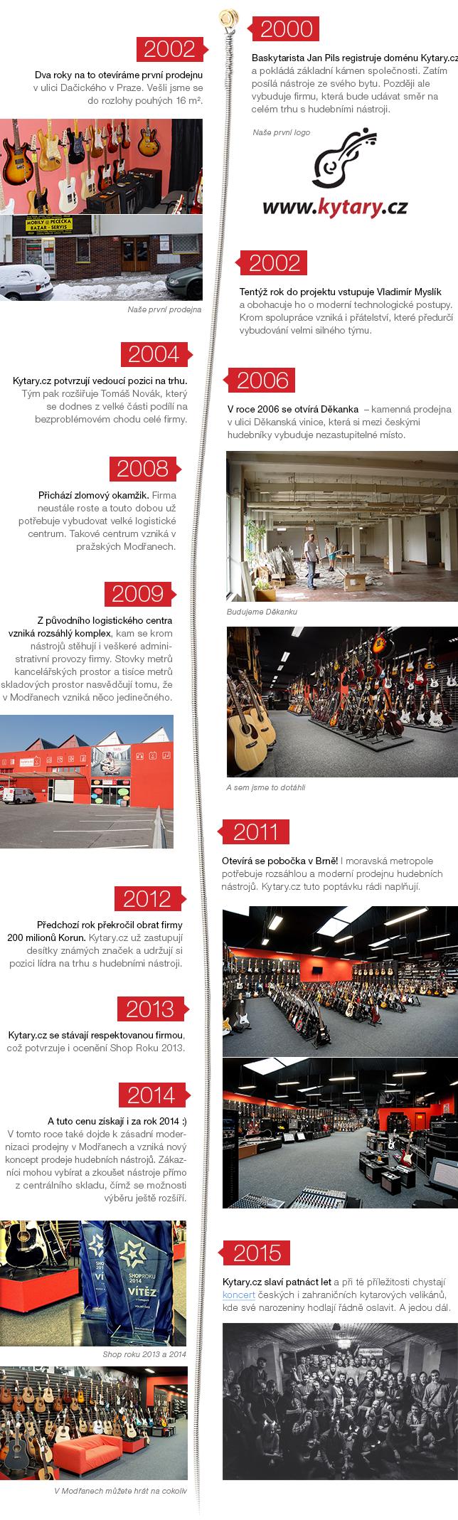 Historie firmy Kytary.cz